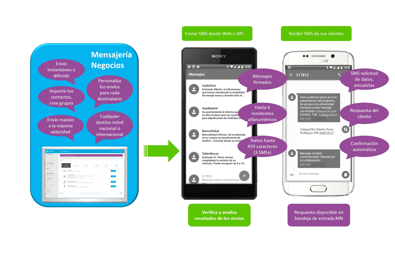 mensajeria-negocios-ejemplos